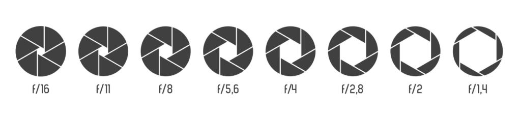 Die Blendenzahl und die Blendenöffnung grafisch dargestellt.